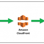aws static web cloudfront